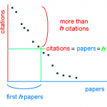 H-index_plot Forrás: https://www.wikidata.org/wiki/Q310663